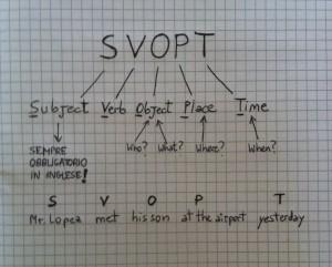 SVOPT - L'ordine delle parole nella frase