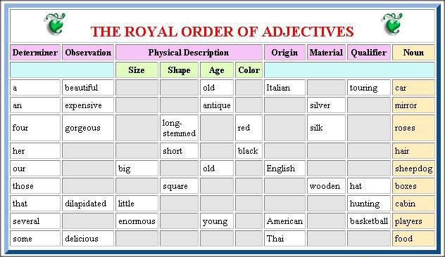 Ordine degli aggettivi nella frase inglese